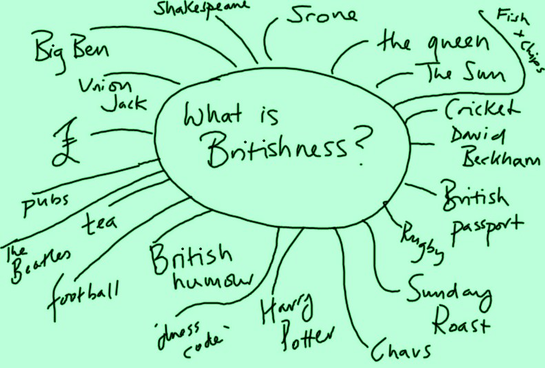 the meaning of britshness This pin was discovered by kim long discover (and save) your own pins on pinterest.